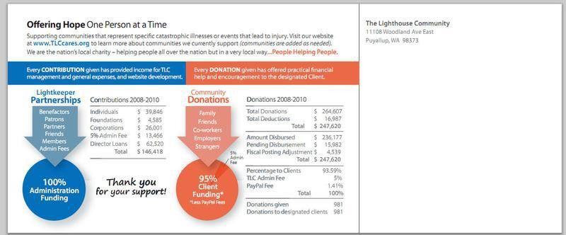 nonprofitannualreports - Postcard Annual Report
