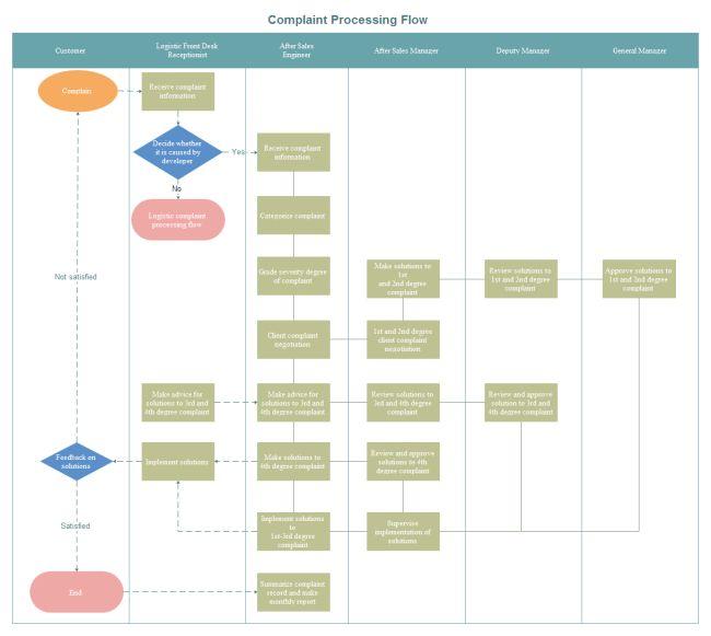 Complaint Processing Flowchart | Free Complaint Processing ...