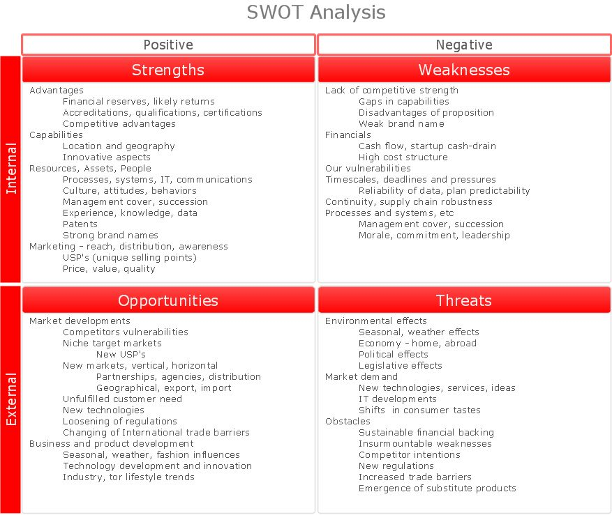 SWOT Analysis | Mind Maps for Business - SWOT Analysis | Swot ...