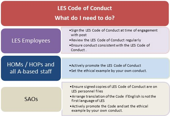 Chapter 3: Values and Codes of Conduct - Department of Foreign ...
