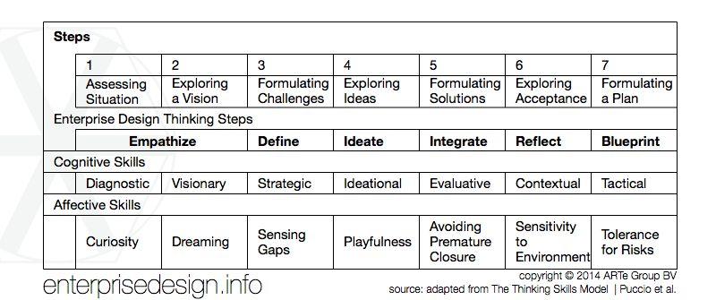 Critical Thinking | The ARTe* of Enterprise Design