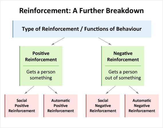Functions of Behaviour - Educate Autism