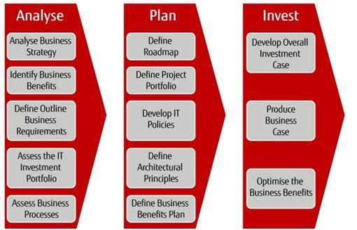 IT Strategy - Fujitsu Ireland