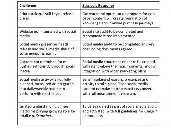 How to Create a Social Media Strategy + Plan - Smart Insights