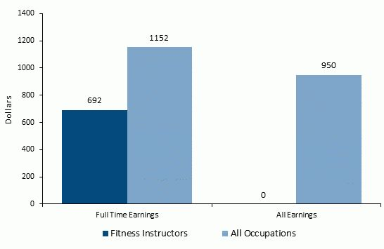 How to Become a Personal Trainer - Career Salaries, Job Stats ...