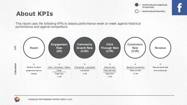 Facebook Performance Report Template