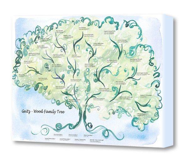 family-tree-example-2.jpg (586×518) | Genealogy | Pinterest ...