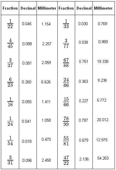 Equivalent Decimals | Math@TutorVista.com