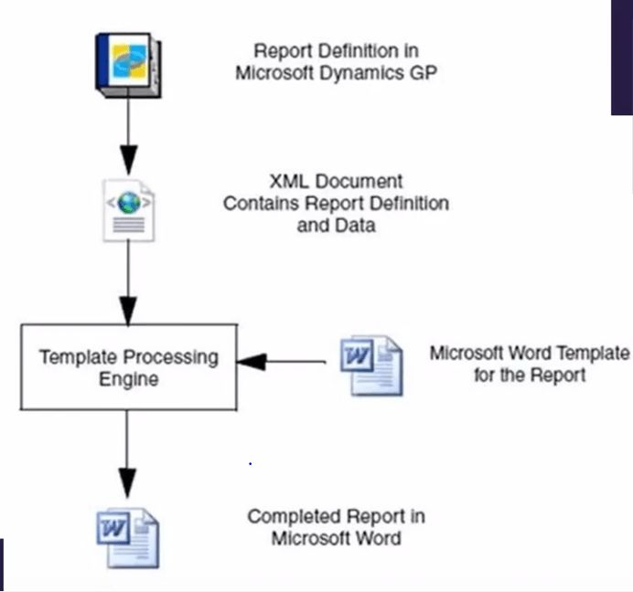 Word Form Templates in Dynamics GP | InterDyn BMI