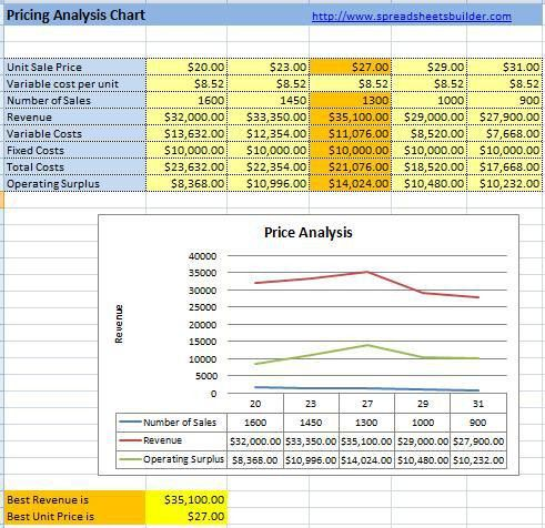 Pricing and Breakeven Spreadsheet Template