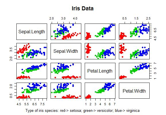 An example of Principal Components Analysis | FreshBiostats