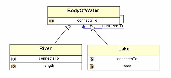 A small ontology example - Figure 4 of 53