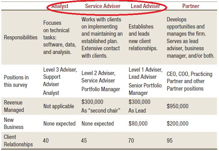 The Rise Of The Employee Financial Advisor At RIA Firms
