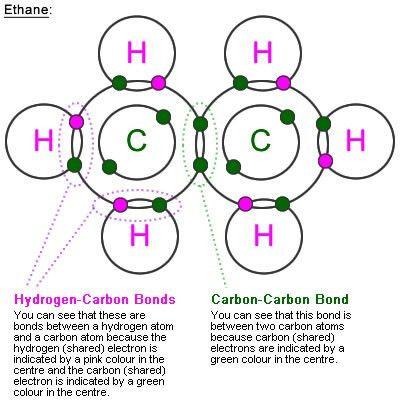 What is a Molecule ? : School Chemistry