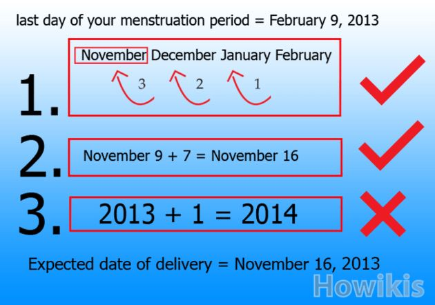 Expected date of delivery