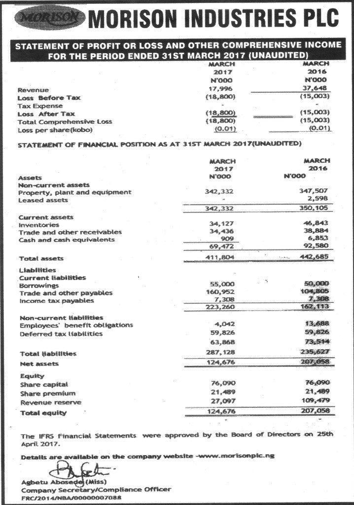 Profit And Loss Statement. Zappos Profit And Loss Statement: 2007 ...