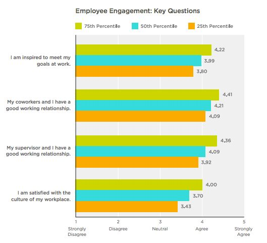 Benchmarking Data for Employee Engagement Surveys | SurveyMonkey