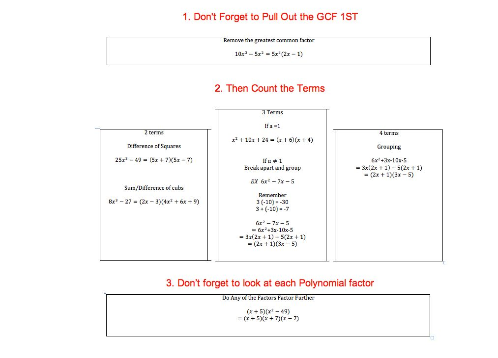 Flow Chart Printable 10 Best Charts Images On Pinterest Free – Blank Flow Chart