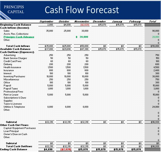 Download Your FREE Simple Cashflow Forecast Template