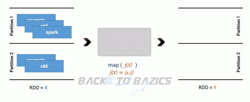 Apache Spark map Example - Back To Bazics