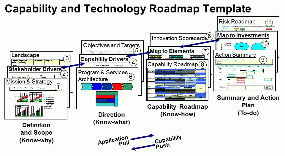 Capability Roadmapping