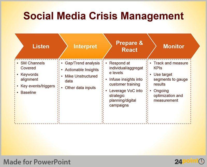 Crisis Management Plan Template | Template Business