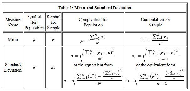 Descriptive Statistics: Population vs. Sample