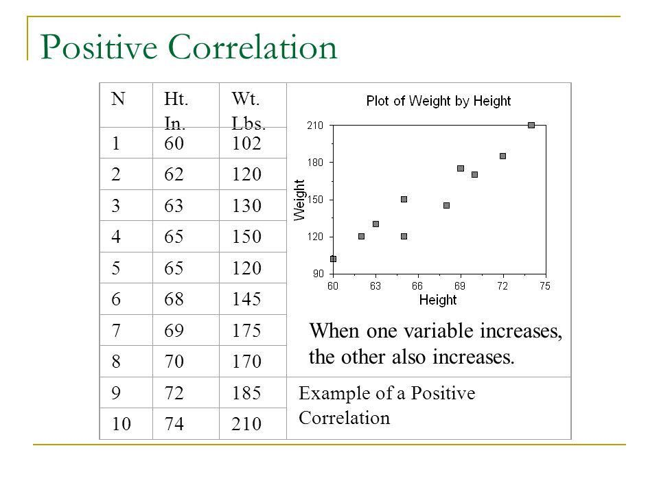 Correlation. Correlation Coefficient aka Pearson Product-Moment ...