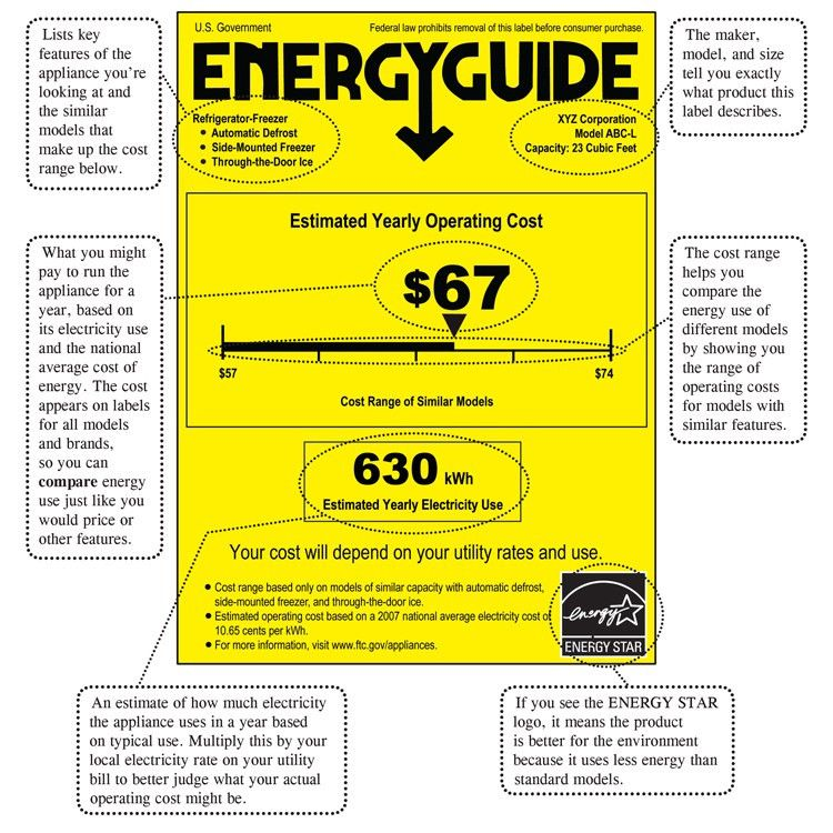 Shopping for Home Appliances? Use the EnergyGuide Label | Consumer ...