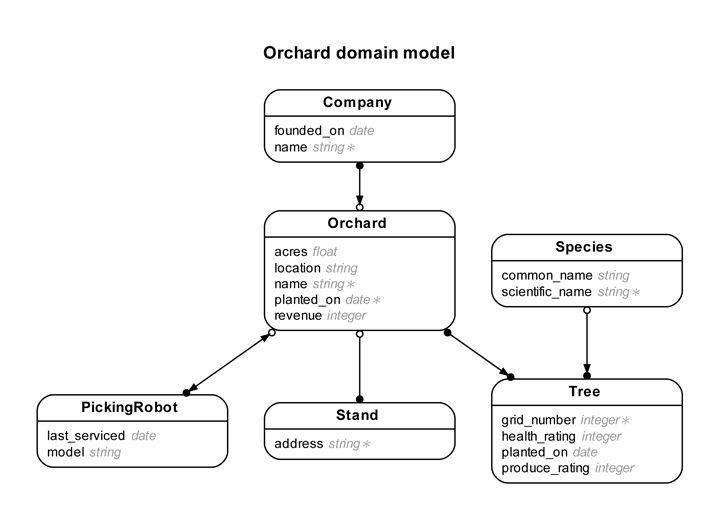 Rails ERD – Gallery of example diagrams