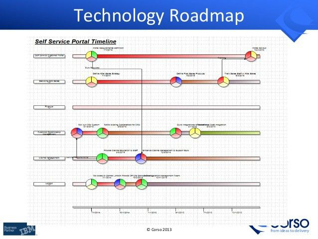 Building Business & IT Architecture Roadmaps with ArchiMate & TOGAF