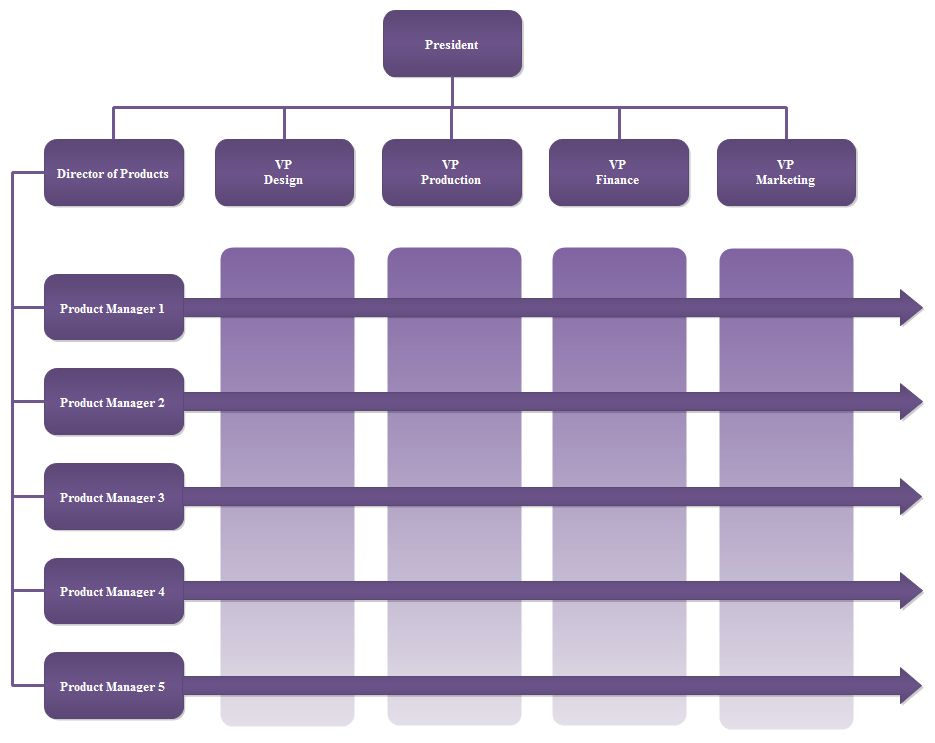 Matrix Org Chart Templates | Org Charting