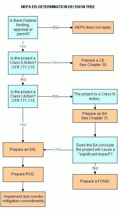 SER - EH Vol 1 - Chapter 32 - Environmental Impact Statements (EIS)