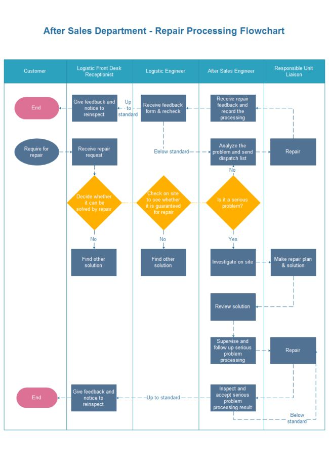 Repair Processing Flowchart | Free Repair Processing Flowchart ...