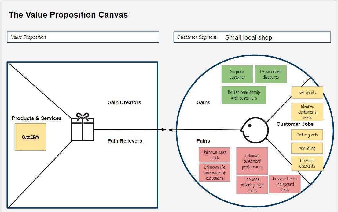 ScrumDesk - CRM example - value proposition canvas | ScrumDesk