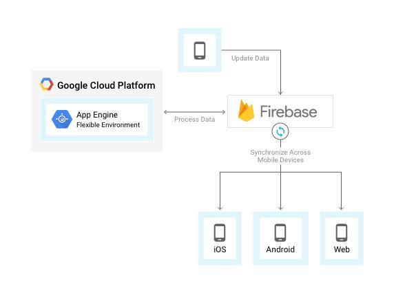 Mobile App Backend Services | Solutions | Google Cloud Platform
