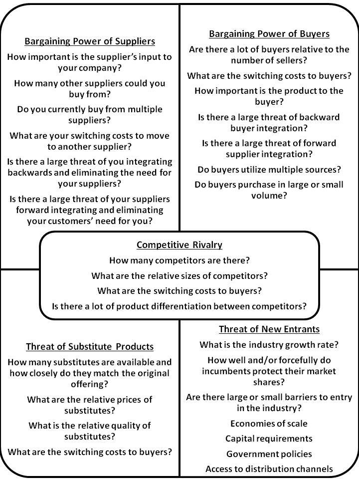 Using Porter's 5 Forces Model to Analyze Your Startup's or Small ...