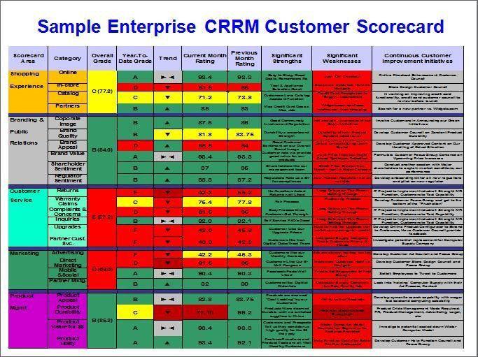 customer management dashboard | Stevenjeffes: Social Media ...