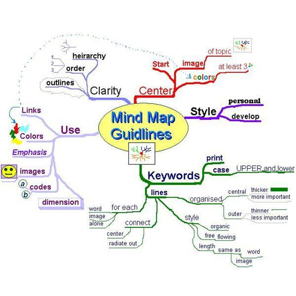 Mind Map Template Ideas for Project Managers