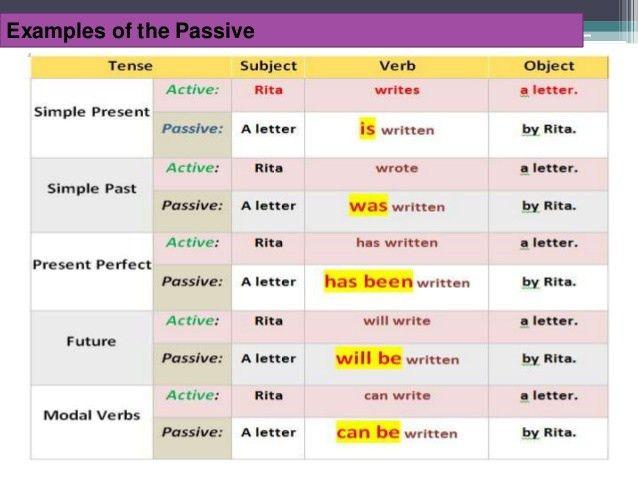 Passive Voice Slides