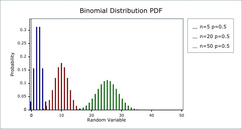 Binomial Distribution - 1.52.0