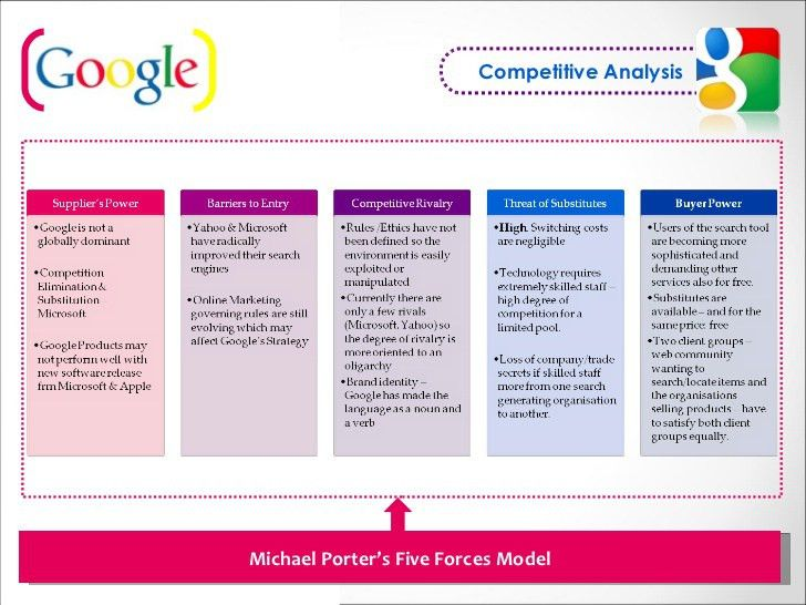 Google - Competitive Analysis