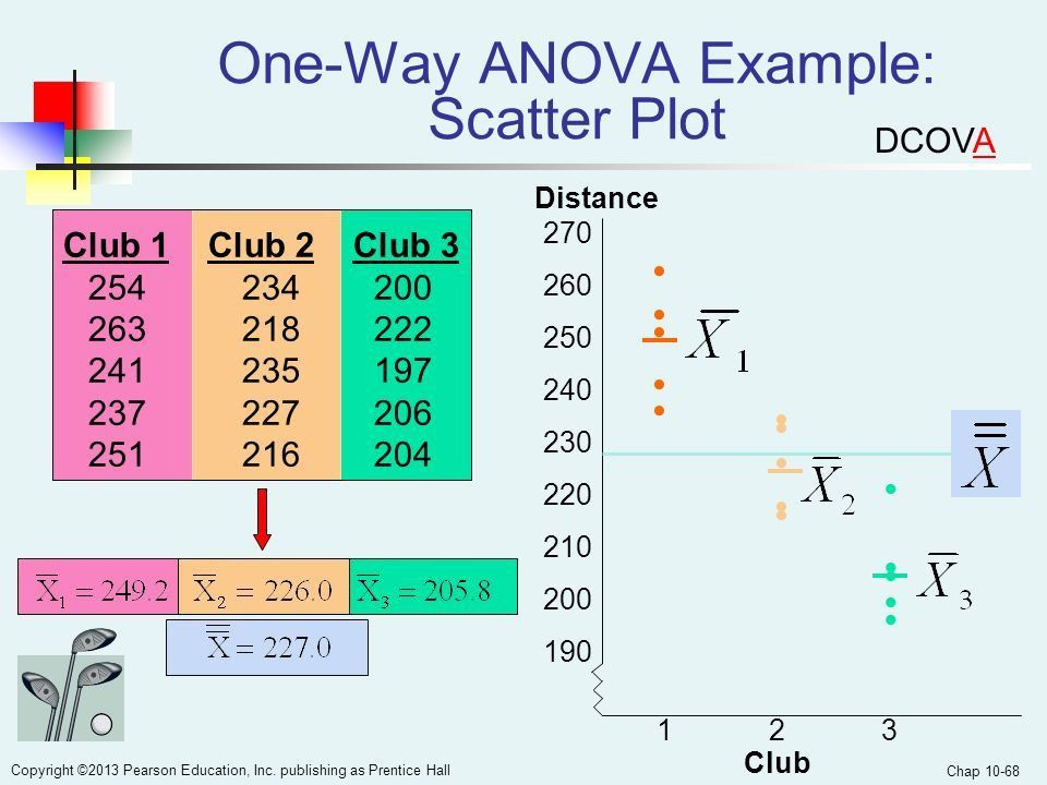 Chapter 10 Two-Sample Tests and One-Way ANOVA - ppt download