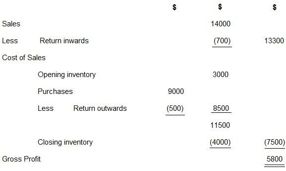 Opening Inventory | Definition | Entry | Example