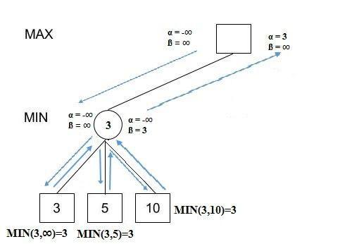 Minimax Algorithm with Alpha-beta pruning | HackerEarth Blog