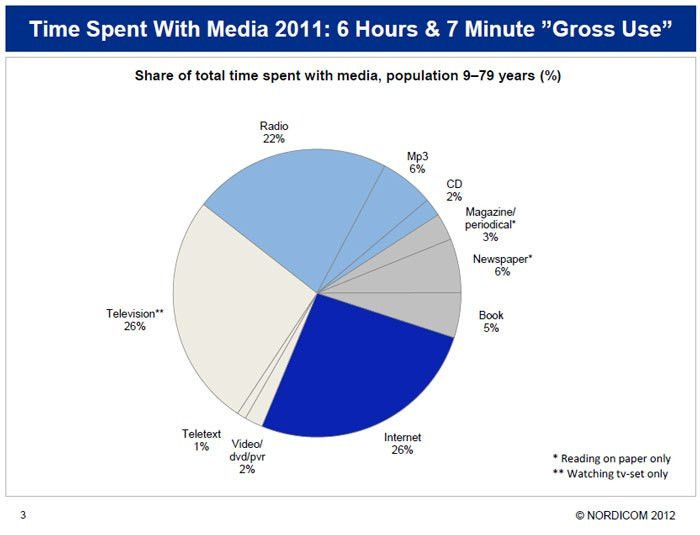 A survey of stability and change in media habits | Swedish ...