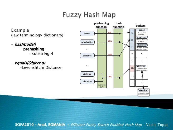 fuzzy-hash-map-12-728.jpg?cb=1305172789