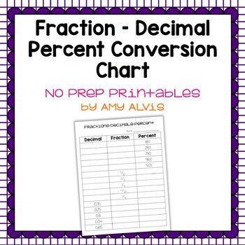 Fraction Decimal Percent Conversion FREEBIE by Amy Alvis | TpT