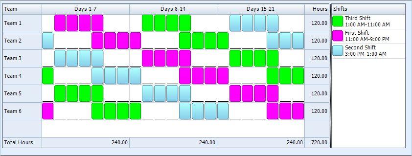 4-3, Ten Hour, Rotating Shift Pattern  24/7 Shift Coverage ...