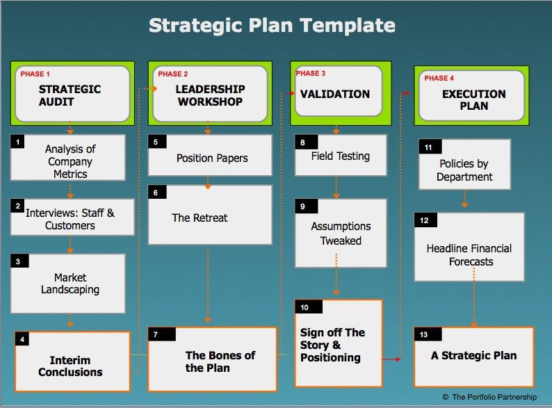 6+ Strategic Plan Templates - Word Excel PDF Templates